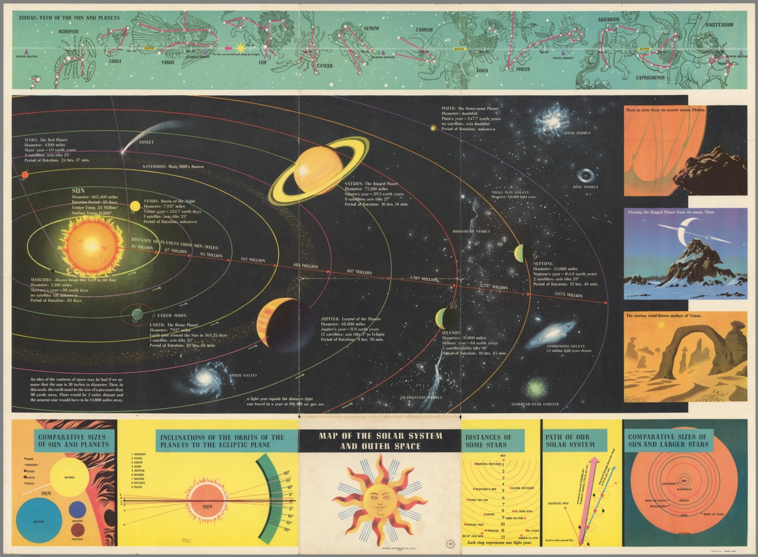 Map of the Solar System and Outer Space - David Rumsey Historical ...